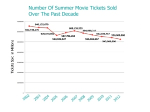 Slump in Box Office Ticket Sales